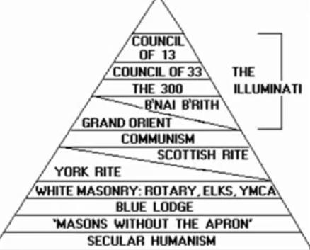 Illuminati Signification voici la pyramide